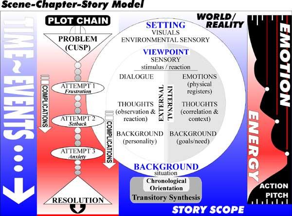 narrative-model